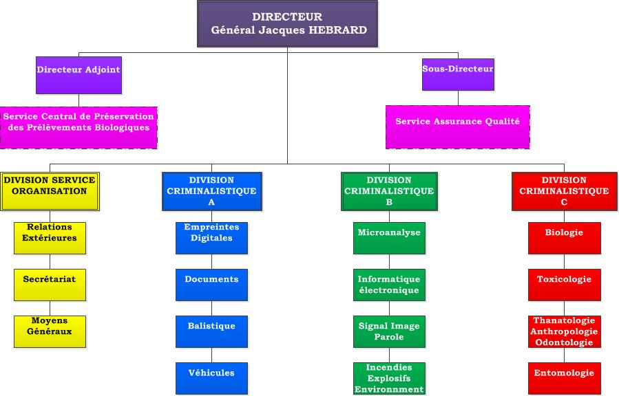 Organisation de l'IRCGN