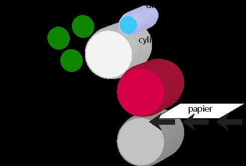Processus durant lequel 'encre est étalée par les rouleaux d'encrage qui dépose l'encre sur la plaque offset. Sur les presses offset standards, un groupe imprime une seule couleur. Lorsqu'une feuille passe dans un groupe, elle est pressée entre le cylindre porte-blanchet et le cylindre de marge ou de contre-pression.