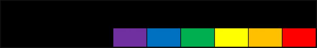 Longueurs d'ondes correspondantes aux différentes couleurs